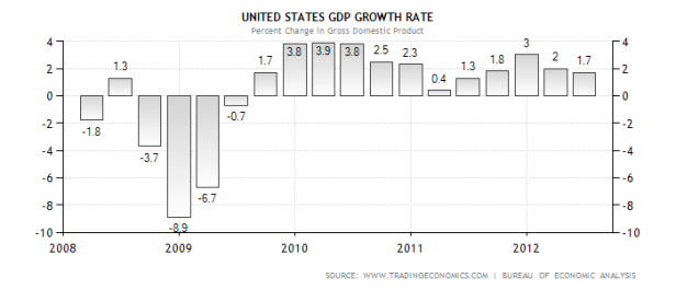 gdp-growth opensalon dotcom