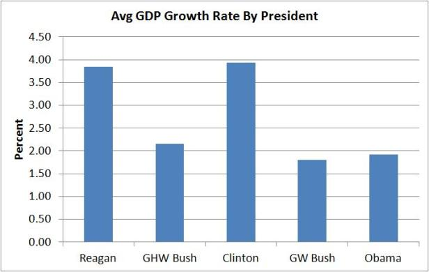 gdp-growth-per-president cosmoscon dotcom